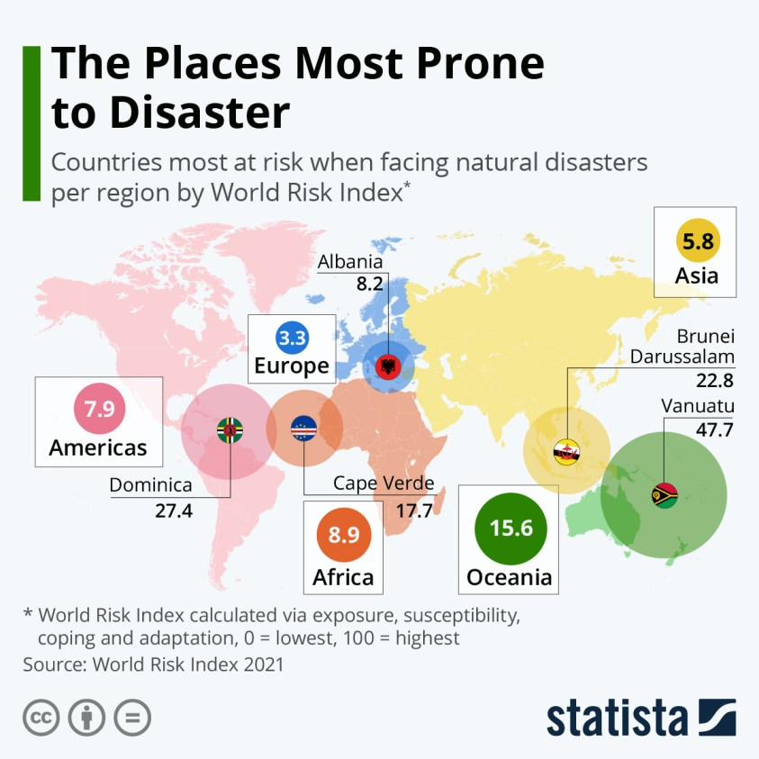 Countries most at risk facing natural disasters per region