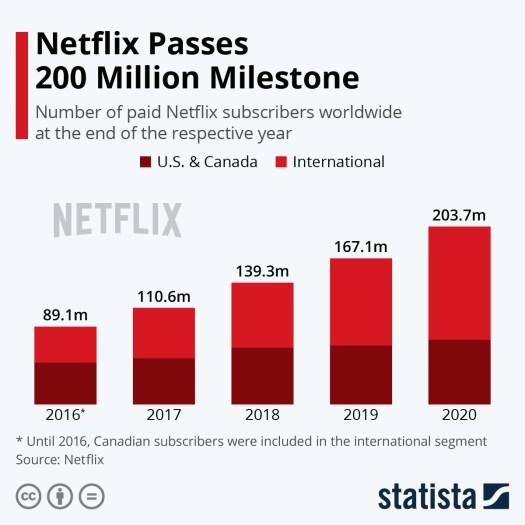 Chart: Netflix Turns 20   Statista