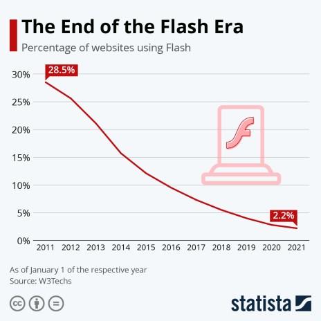 Websites Using Flash