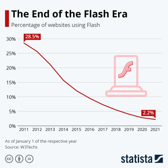 The End of the Flash Era | Statista
