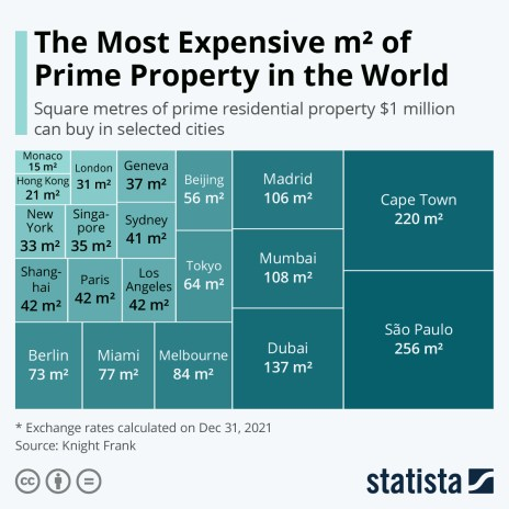 The Most Expensive m² of Prime Property in the World