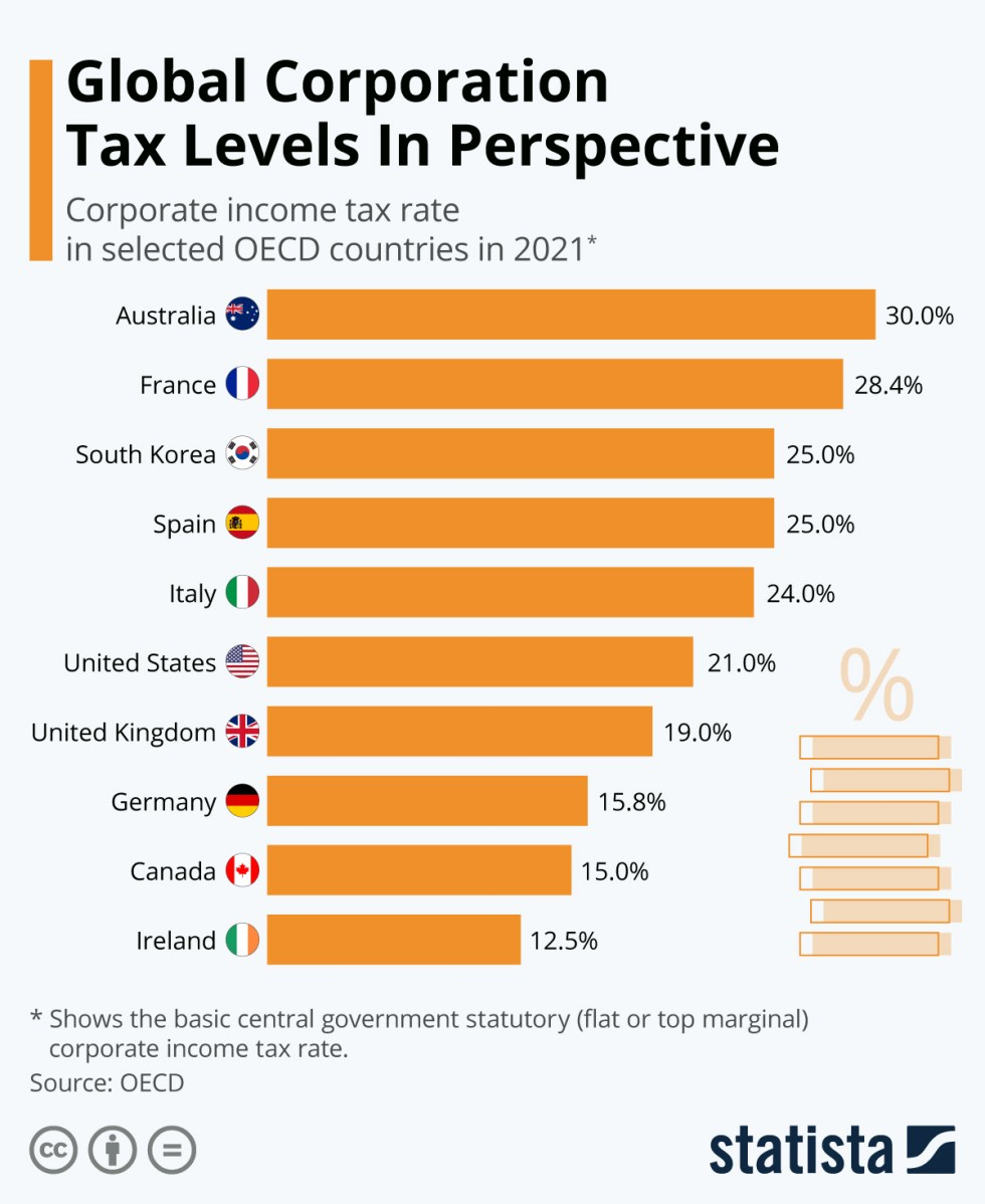 Infographic: Global Corporation Tax Levels In Perspective | Statista