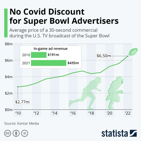Super Bowl TV Advertising in the United States