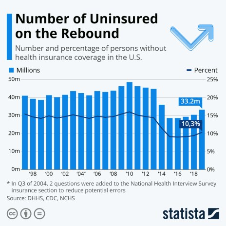 Number of Americans Without Healthcare Insurance