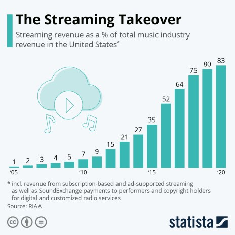 Streaming proportion of U.S. music revenue
