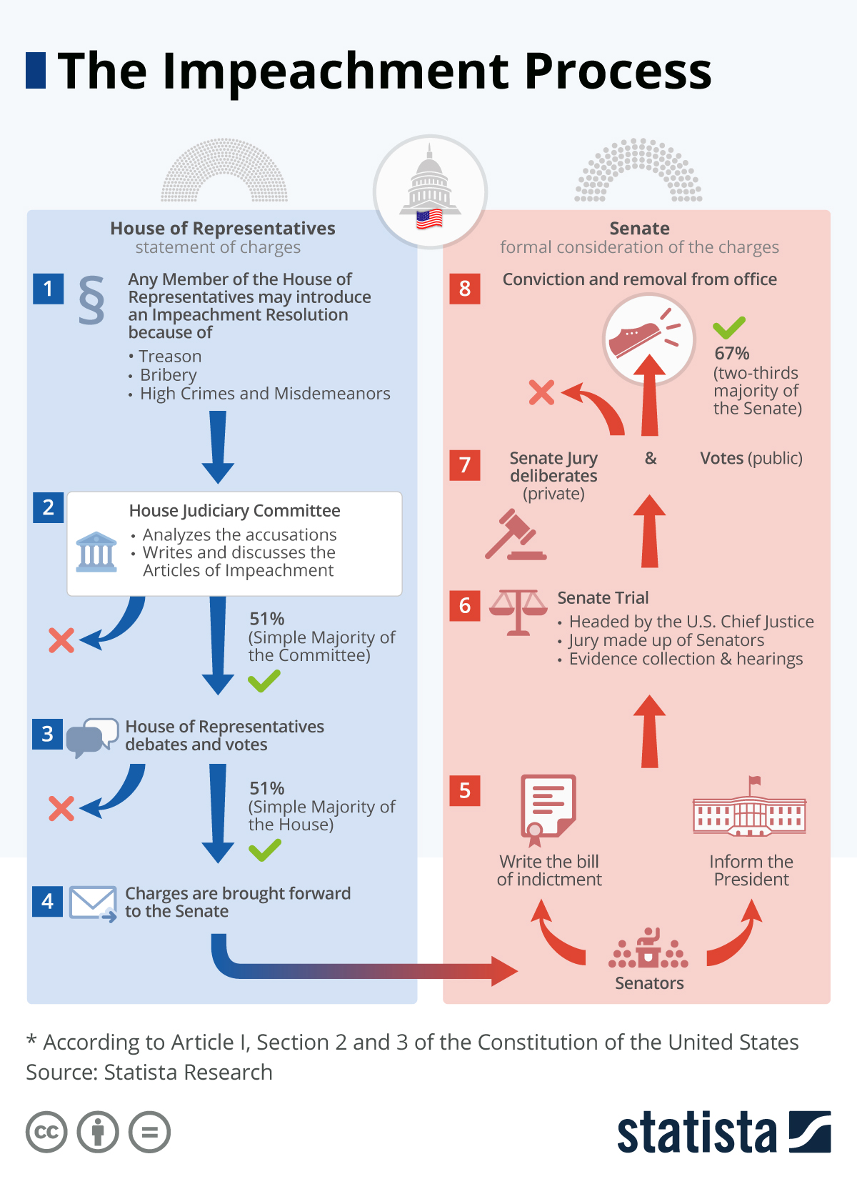 Chart The Impeachment Process