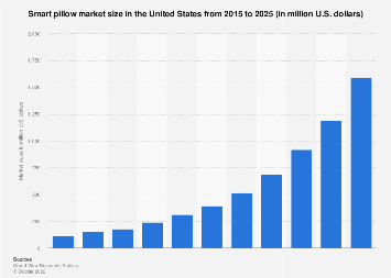 smart pillow market size u s 2015 2025