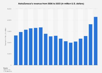 astrazeneca revenue 2006 2020 statista