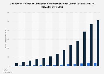 Umsatz Von Amazon In Deutschland Und Weltweit 2020 Statista