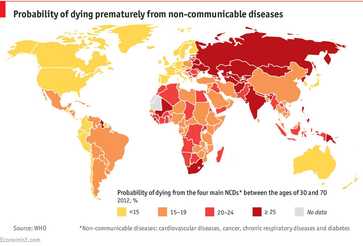 Non Communicable Diseases Russian Roulette