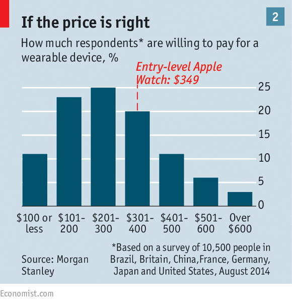 According to research by Morgan Stanley, the Apple Watch pricing is not far off the mark (image: The Economist)