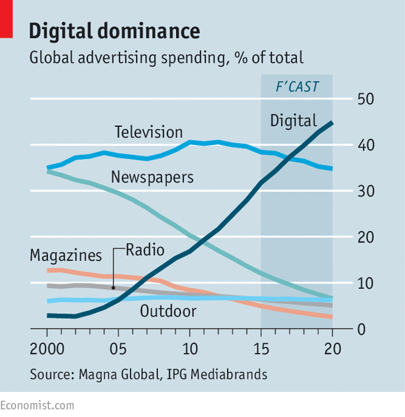 Image result for the economist advertising statistics