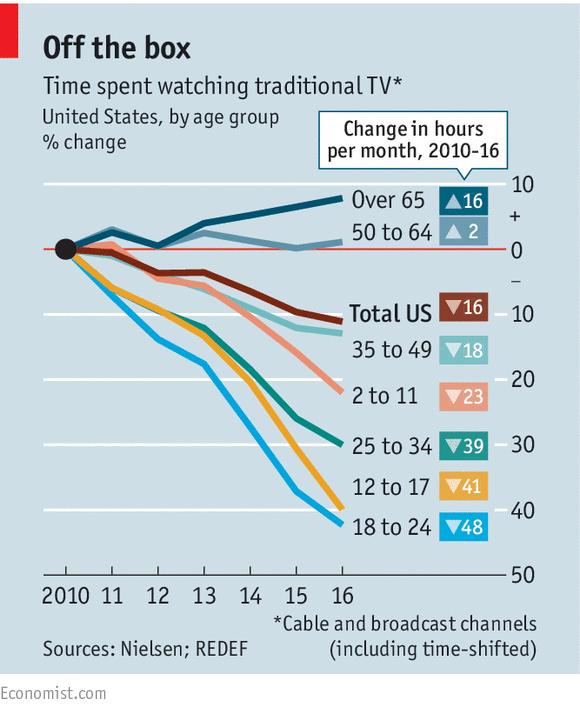 Tiempo que dedicamos, por segmentos de edad, a ver la TV (Fuente: The Economist)