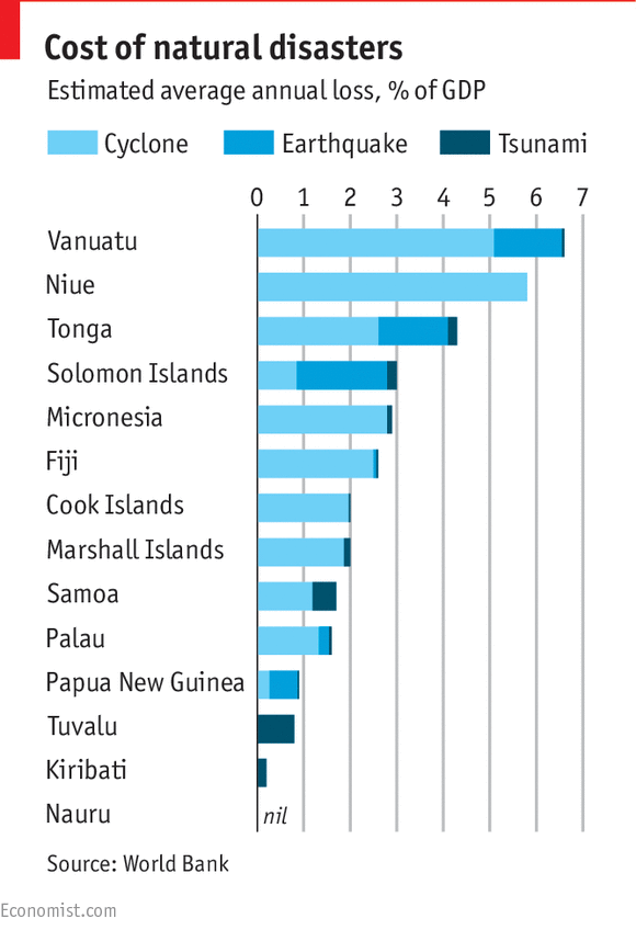 Image result for Infographics on Vanuatu's disasters
