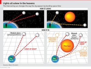 Einstein's general theory of relativity  The Economist explains