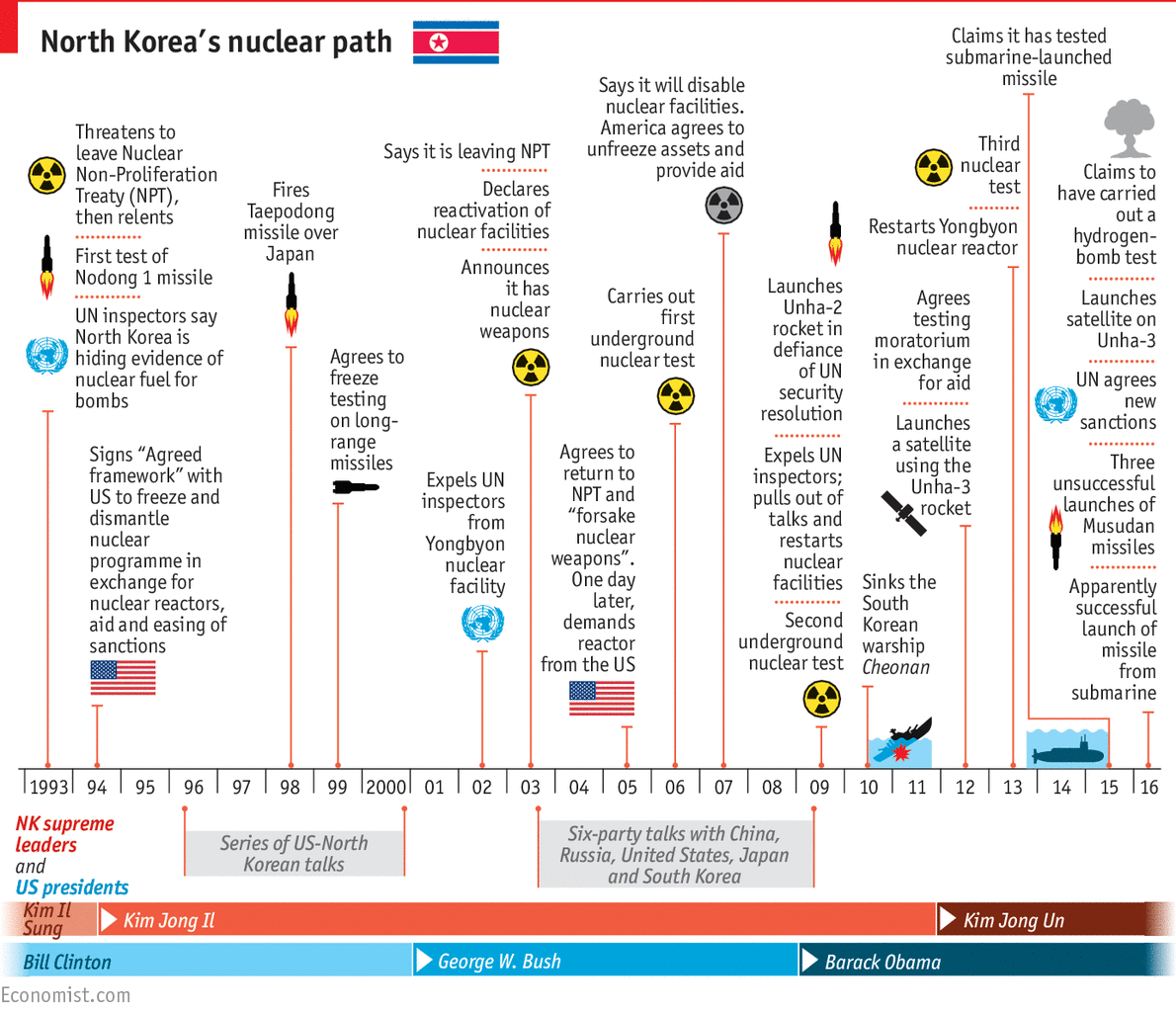 The Clear And Present Danger Of A Nuclear North Korea