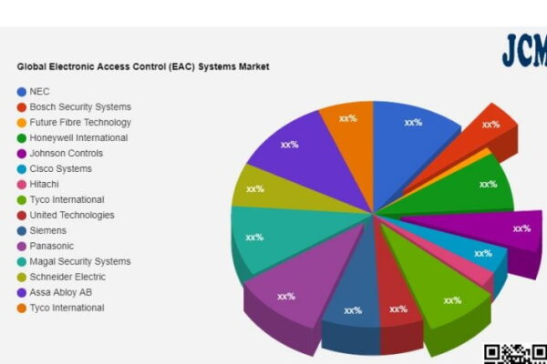 Electronic Access Control (EAC) Systems Market – Major Technology Giants in Buzz Again | NEC, Bosch Security Systems, Future Fibre Technology - The Manomet Current