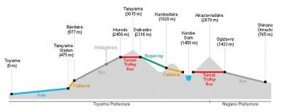 Beberapa cek poin yang harus dilewati di Tateyama Kurobe Alpine Route