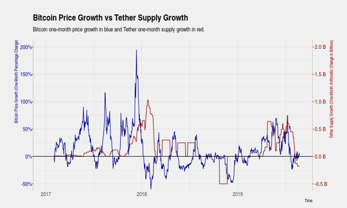 Bitcoin Price Growth VS Tether Supply Growth