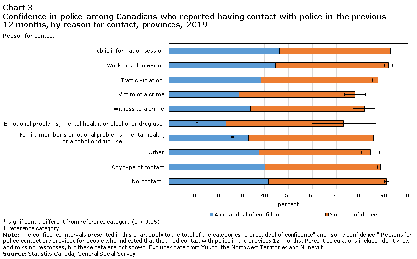 Chart 3 Confidence in police among Canadians who reported having contact with police in the previous 12 months, by reason for contact, provinces, 2019