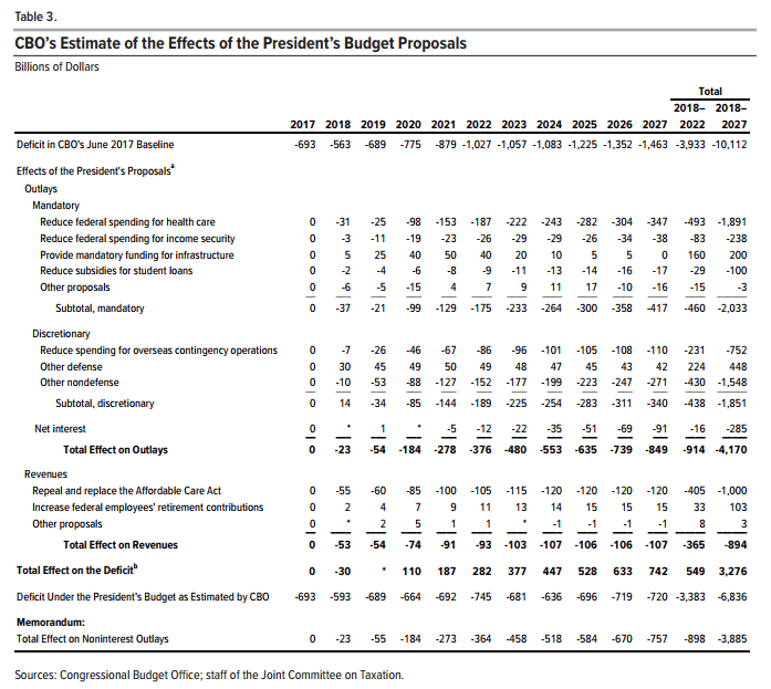 Chart from the US Congressional Budget Office (CBO)