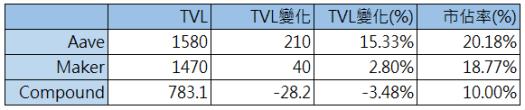 DeFi 每週報告, 九月第一週:YFI 價格突破天際,除了 FOMO 外有什麼特別之處?
