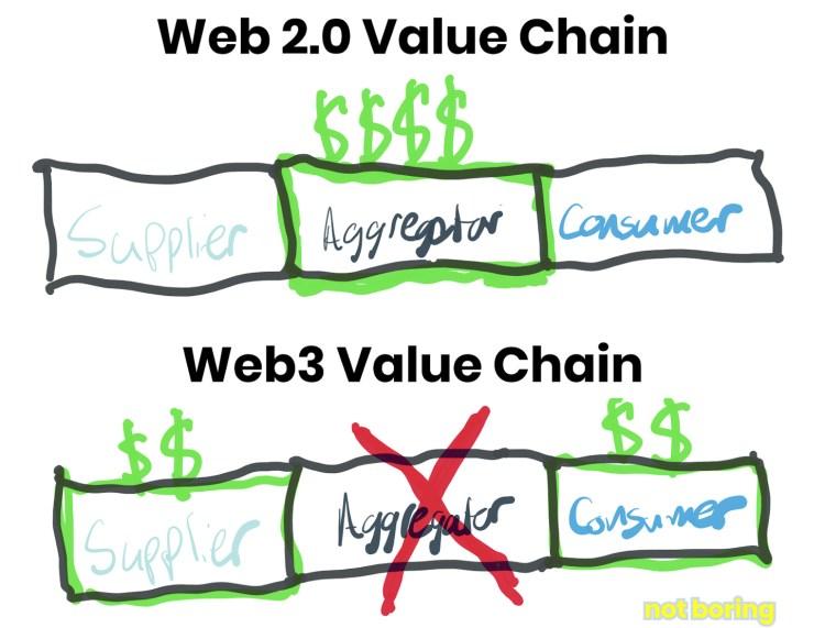 Web Value Chain