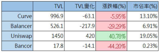 DeFi 每週報告, 九月第二週:SushiSwap 將會殞落,或在另一個鏈上重生?