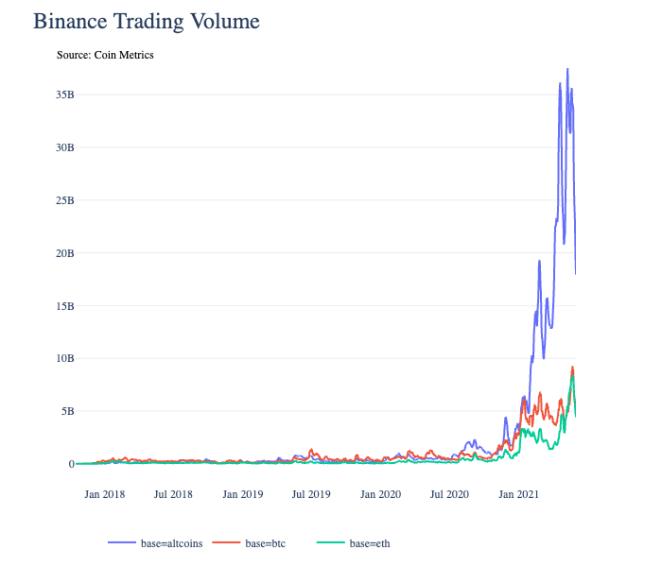 Bitcoin, Ethereum ve diğer alternatiflerin işlem hacimlerine neden yakından bakmalısınız? 14