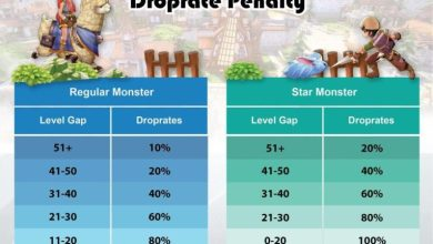 Photo of Level Gap Penalty dan Drop Rate Ragnarok Mobile Eternal Love