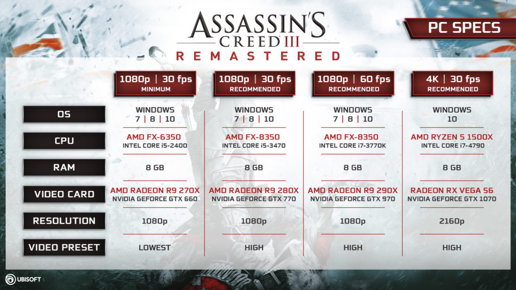 Spesifikasi Game Assassins Creed III Remastered