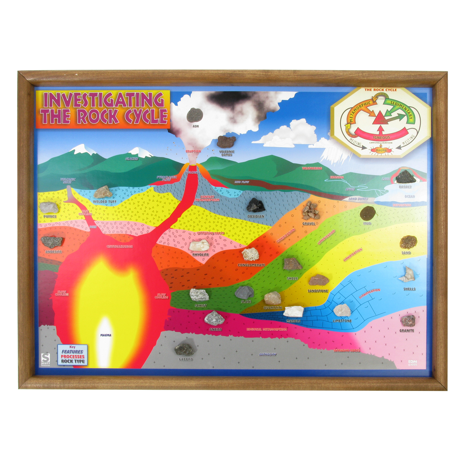 Scott Resources Amp Hubbard Scientific Rock Cycle Chart Only