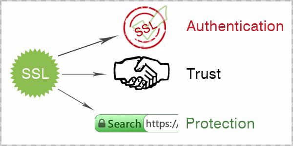 Web Security Web Authentication Ssl And Set
