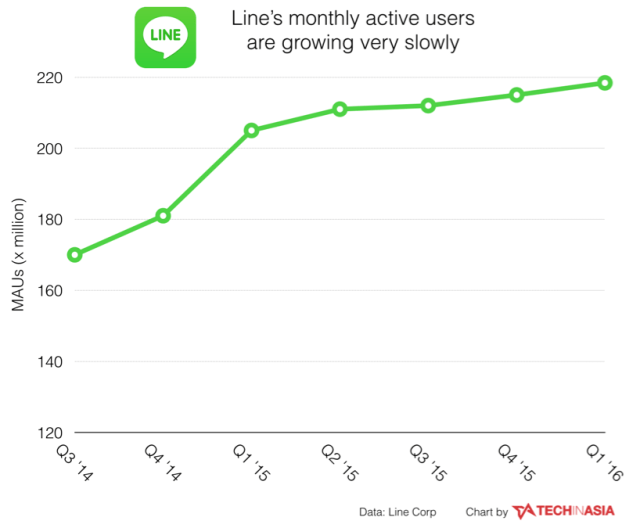 Line growing slowly, reaches 218m active users