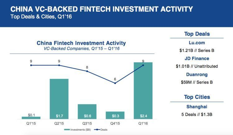 Fintech investments in Asia grew five-fold to $2 6b in Q1