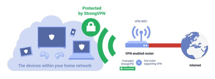 Trakt Kodi Addon - VPN
