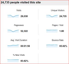 Weekly visitors of TechSansar