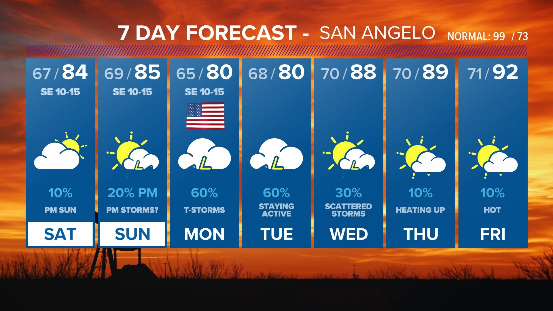 10 Day Forecast On Kidy In San Angelo