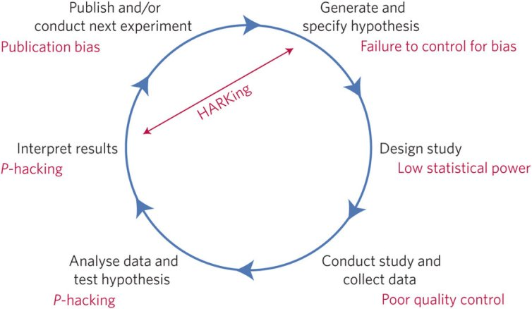 Some of the threats to reproducible science, including 'hypothesising after the results are known' (HARKing) and p-hacking. Munafo et al, 2017