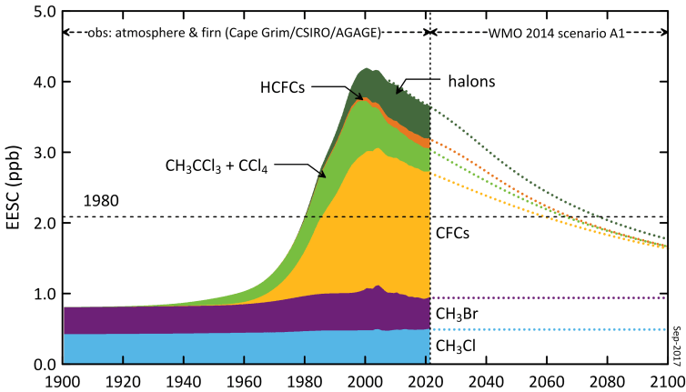 Past and predicted levels of controlled gases in the Antarctic atmosphere, quoted as equivalent effective stratospheric chlorine (EESC) levels, a measure of their contribution to stratospheric ozone depletion.Paul Krummel/CSIRO, Author provided