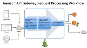 Five Reasons to Consider Amazon API Gateway for Your Next Microservices Project  The New Stack