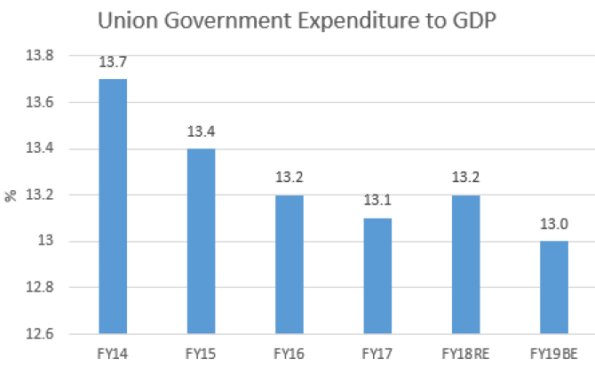 Source: Union Budget papers.