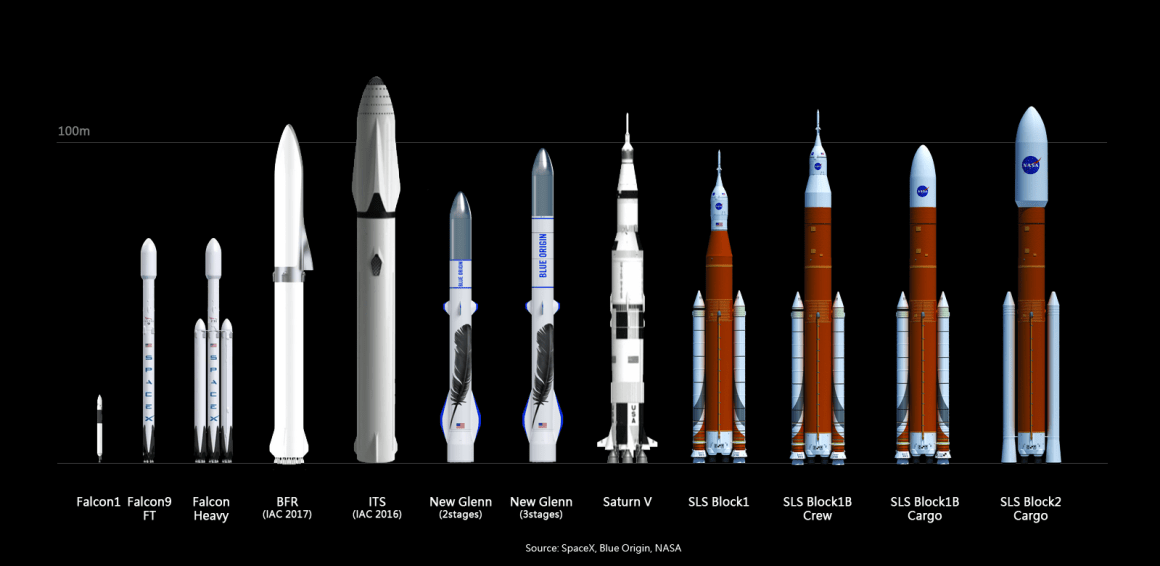 Comparing the BFR's physical size to other rockets. Source: SpaceX, Blue Origin, NASA (as found here)