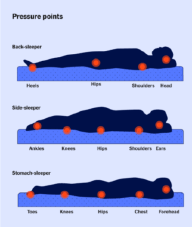 A graphic depicting three people sleeping (a back sleeper, side sleeper, and stomach sleeper), with red dots indicating the pressure points for each sleeping position.