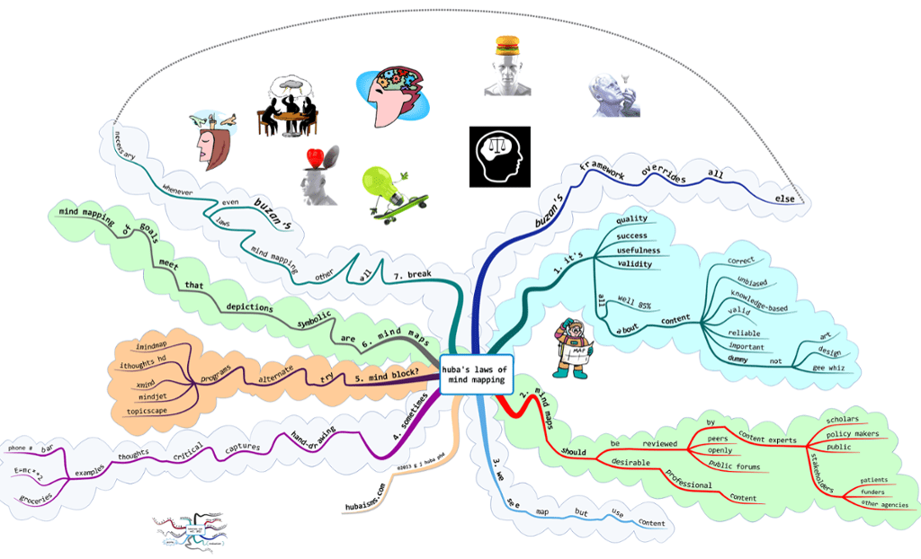 Huba S Laws Of Mind Mapping With Annotations