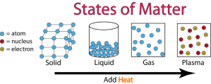 States of Matter Interactive Lesson