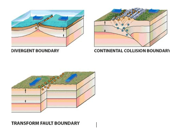 There are three types of plate boundaries, divergent conv...