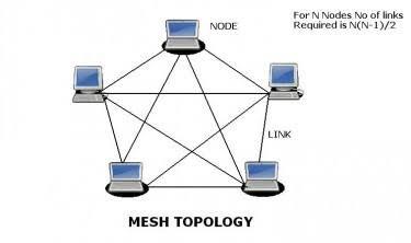 MESH TOPOLOGY DIAGRAM