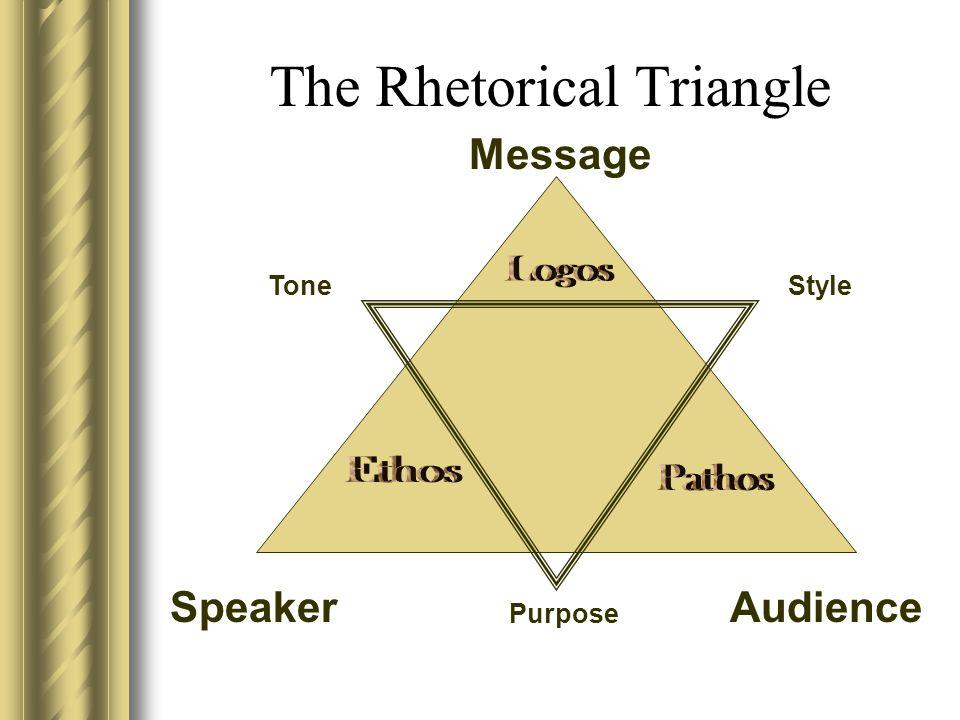 Rhetorical Triangle Example