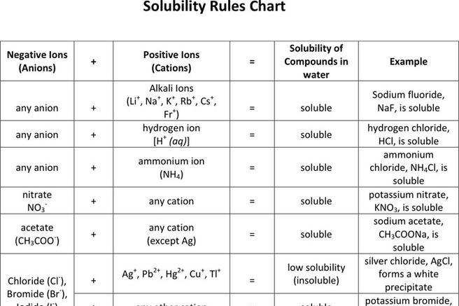 Rules Solubility Insolubility And